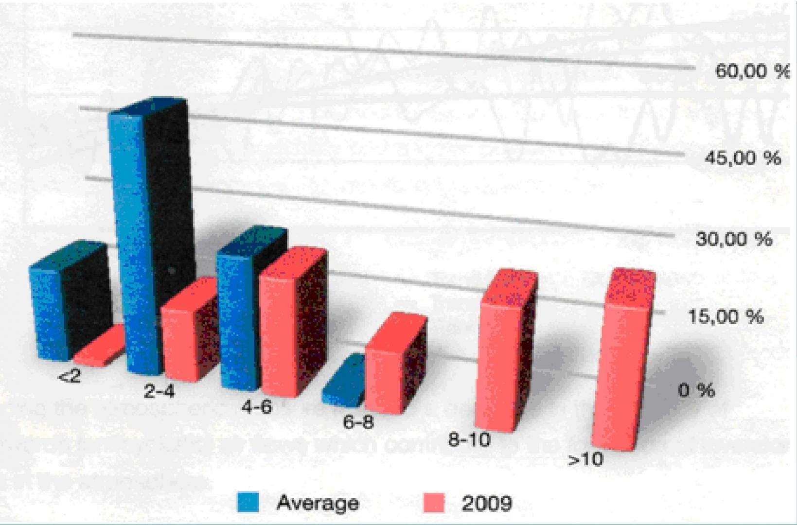 Рис. 4. Диаграммы распределения горизонтальной скорости ветра