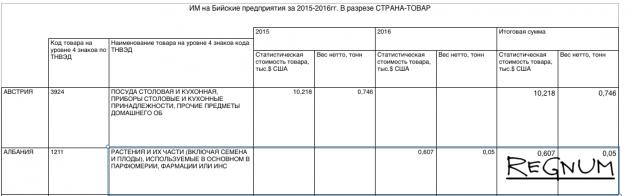 Данные Алтайской таможни, свидетельствующие об импорте растительного сырья из Албании в Бийск
