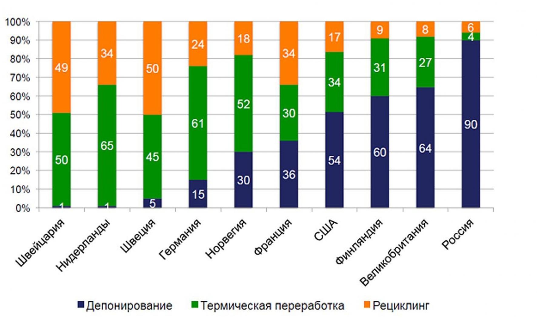 Рис. 1. Утилизация твердых отходов в странах Европы