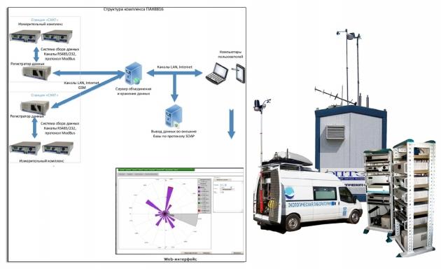 Автоматизированная система мониторинга загрязнения воздуха: 100% готовность