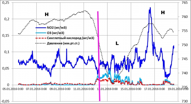 Рис. 7. Накопление диоксида азота в период наблюдаемых инверсий температуры в атмосфере