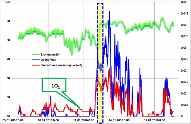 Рис. 8. Образование метастабильных молекул кислорода (озона и синглетного кислорода) в период наблюдаемых инверсий температуры в атмосфере