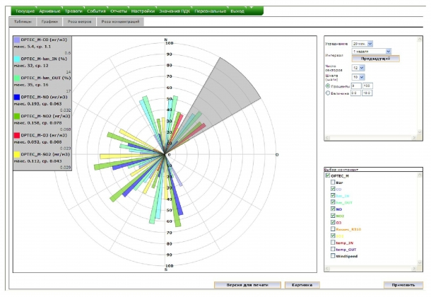Рис. 2. Web-интерфейс пользователя. Пример розы концентраций примесей атмосферного воздуха