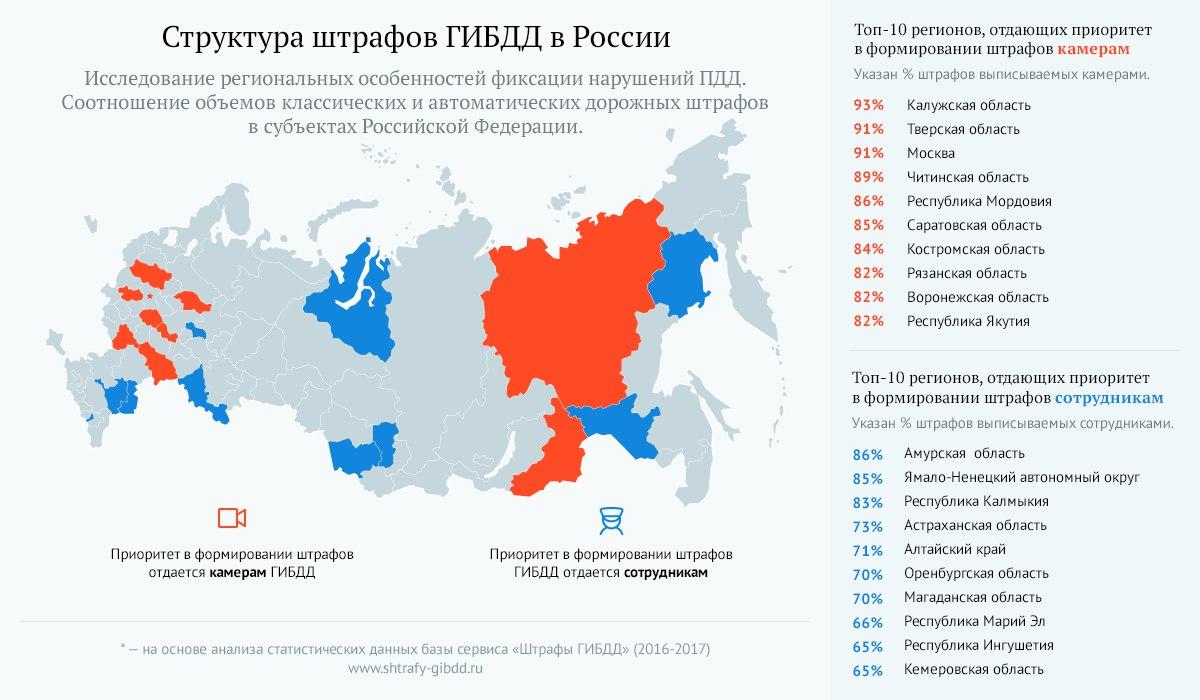 Структура штрафов ГИБДД в России