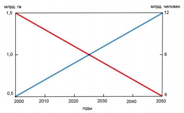 Рис. 1. Изменение площади земельных угодий и численности населения Земли за 50 лет (2000–2050 гг.)