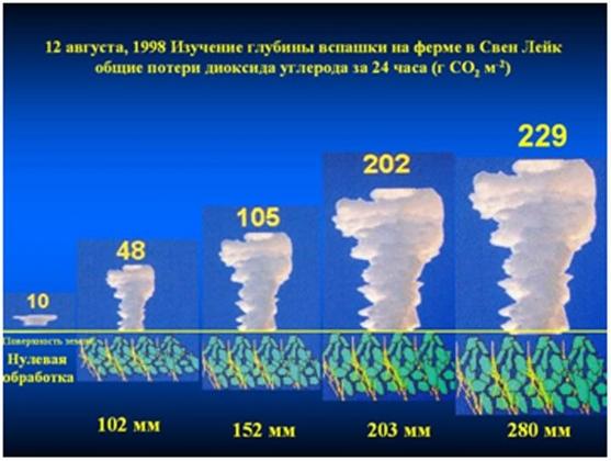 Влияние глубины вспашки на общие потери диоксида углерода почвой за 24 часа (грамм на кв. м)