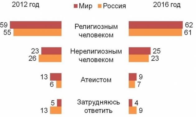 Более 60% жителей России считают себя религиозными людьми: опрос
