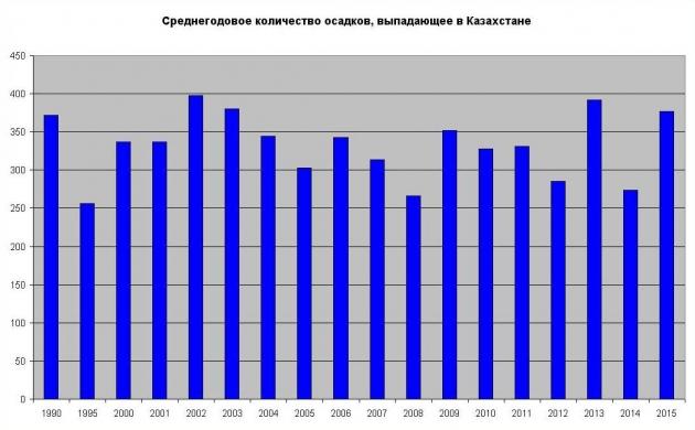 Осадки в Казахстане