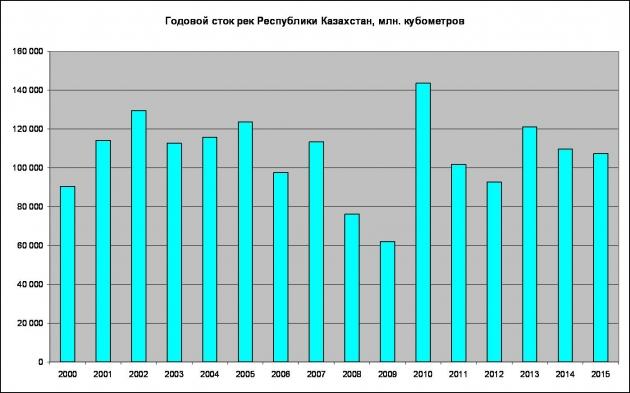 Стоки в Казахстане — график