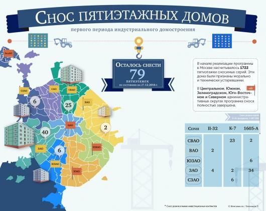 Программа по сносу пятиэтажек в Москве