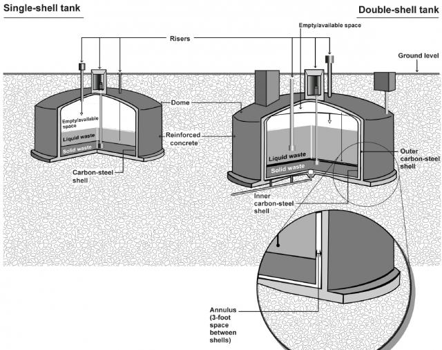 Баки SST (слева) и DST (справа)
