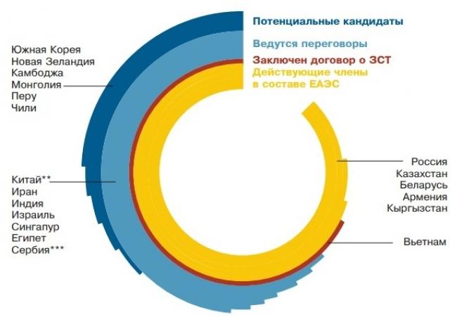 Направления текущей работы по торгово-экономическим соглашенияс ЕАЭС