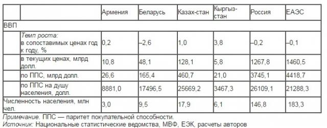 Основные показатели социально-экономического развития ЕАЭС в 2016 году