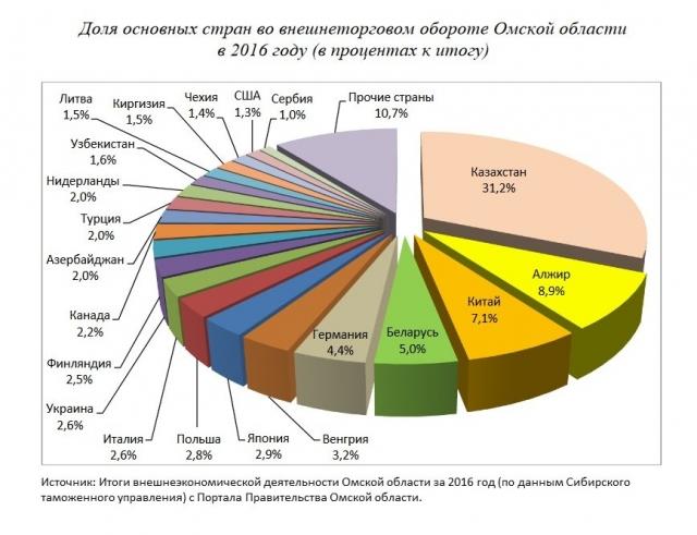 Подписания в Омске соглашений на сумму более $5 млн ожидают в Казахстане