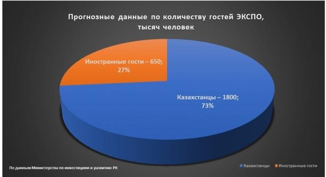 Во время EXPO-2017 в столице Казахстана будет введен режим «открытого неба»
