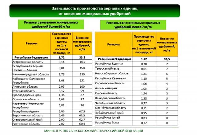 Зависимость производства зерновых единиц от внесения минеральных удобрений