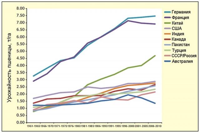 Урожайность зерна пшеницы в 10-ти ведущих странах-производителях в 1961–2010 гг. (FAOstat, 2012)