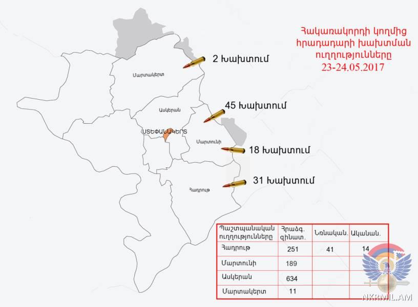 Инфографика министерства обороны Карабаха о ситуации на линии соприкосновения
