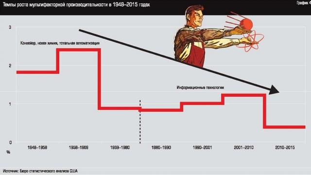 Рис. 7. Темпы роста мультифакторной производительности труда в США