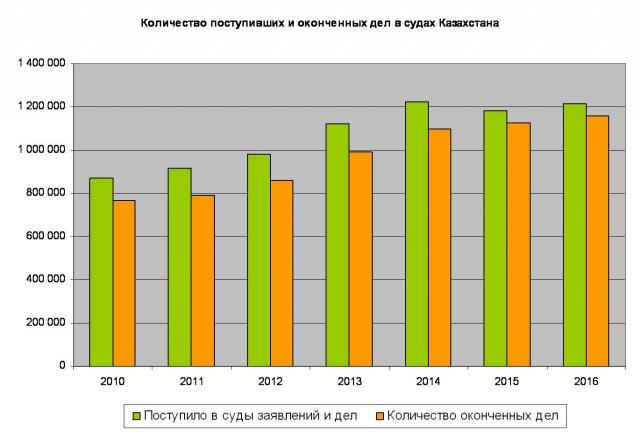 Казахстанский суд – какой он?