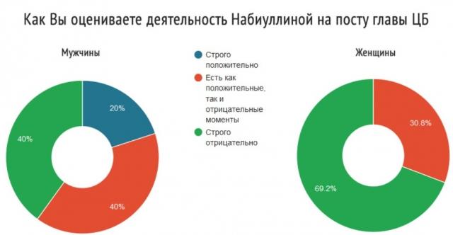 Пример результата опроса STIRVOX – как различаются мнения мужчин и женщин