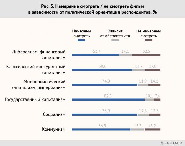 Рис. 3. Намерение смотреть / не смотреть фильм в зависимости от политической ориентации респондентов, %