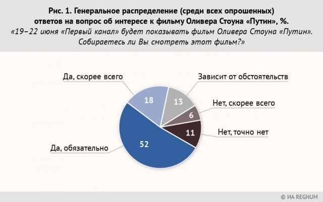 Рис. 1. Генеральное распределение (среди всех опрошенных) ответов на вопрос об интересе к фильму Оливера Стоуна «Путин»