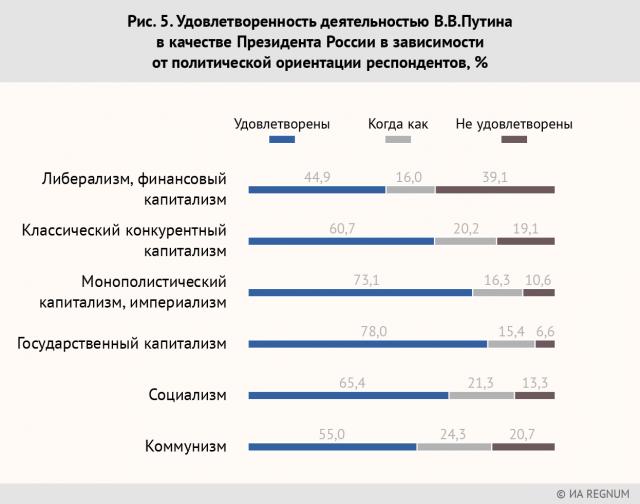 Рис. 5. Удовлетворенность деятельностью В.В.Путина в качестве Президента России в зависимости от политической ориентации респондентов, %