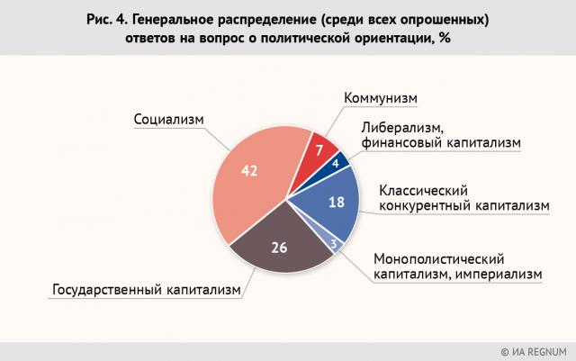 Рис. 4. Генеральное распределение (среди всех опрошенных) ответов на вопрос о политической ориентации, %