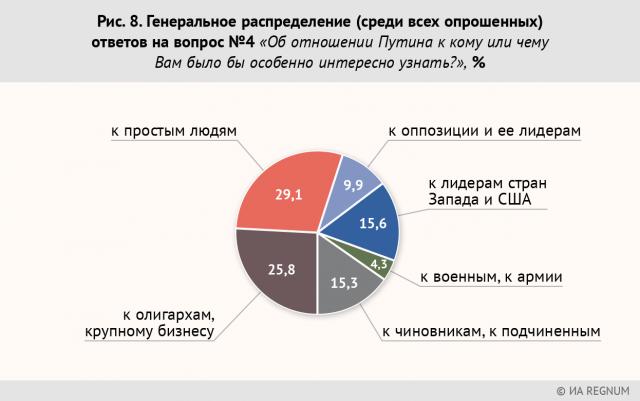 Рис. 8. Генеральное распределение (среди всех опрошенных) ответов на вопрос №4 «Об отношении Путина к кому или чему Вам было бы особенно интересно узнать?», %