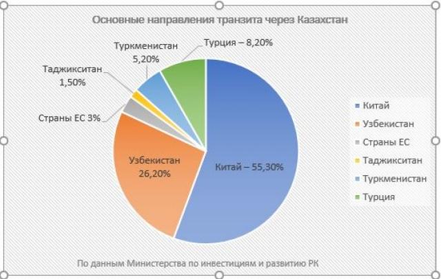 Китай инвестирует в казахстан россельхоз кредит под залог недвижимости