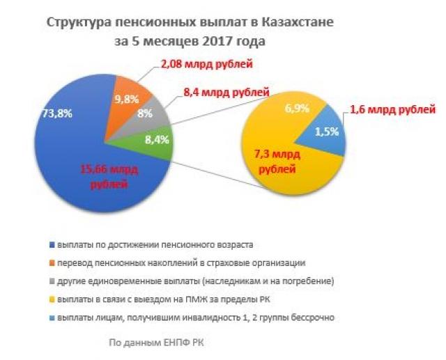 Кредиты без пенсионного фонда