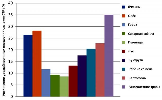Рис. 16. Рост урожайности при переходе к CTF по сравнению с полями с неконтролируемым движением техники (из презентации Марка Додда, США)