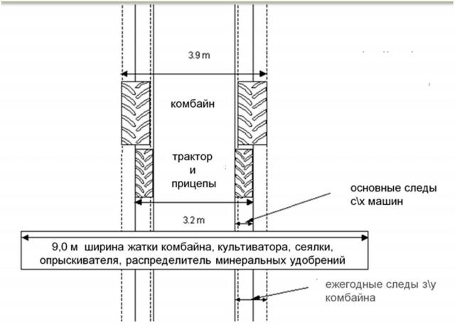 Рис. 15. Схема подбора и организация движения техники на поле в системе Controlled Traffic Farmin