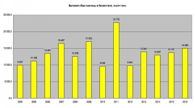 Продажи пшеницы в Казахстане упали