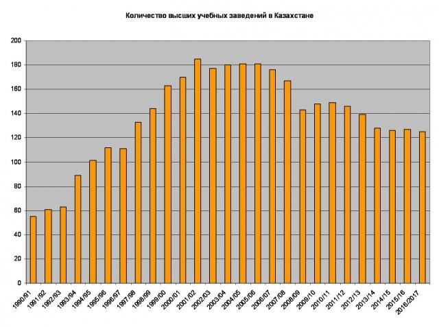 Составлен новый рейтинг вузов Казахстана