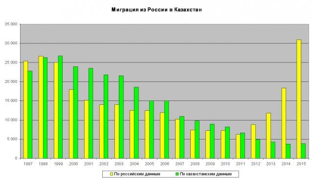 Миграция из Казахстана в Россию: сколько, кто и почему - Русские в Казахстане - информационный портал