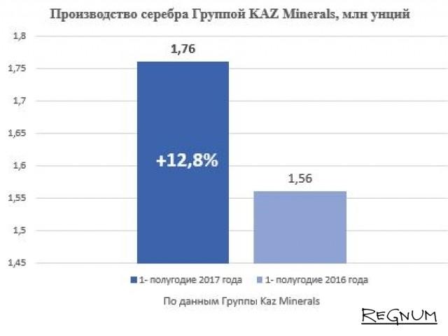 Производство серебра группой KazMinerals, тыс. тонн
