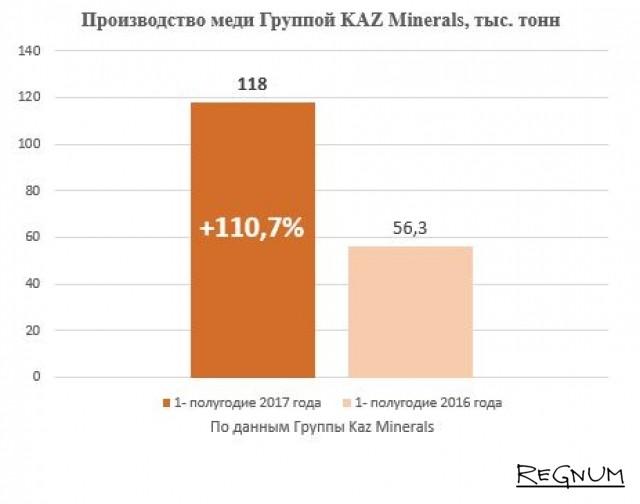 Производство меди группой KazMinerals, тыс. тонн