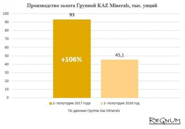 Производство золота группой KazMinerals, тыс. тонн