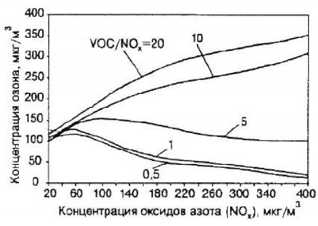 Рис. 6. График для оценки концентраций озона в зависимости от NOX и VOC/NOX