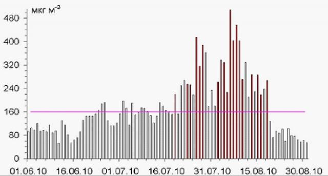Рис. 7. Аномально высокие среднечасовые концентрации приземного озона в Звенигороде летом 2010 г.