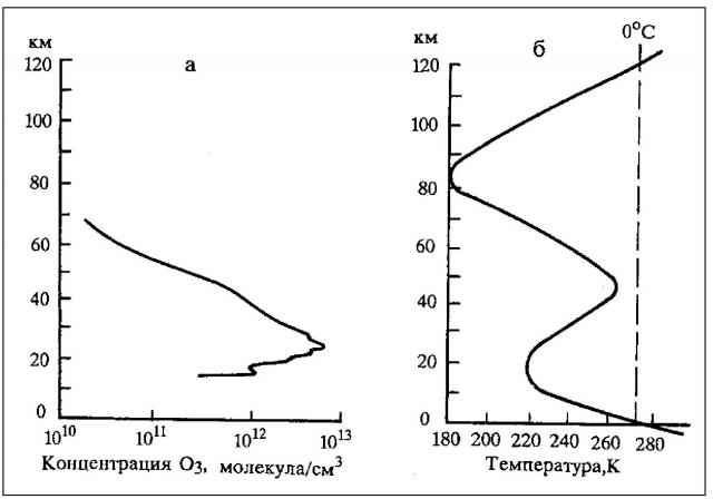 Рис. 8. Высотный профиль концентрации озона (а)  и вертикальное распределение температуры в атмосфере (б)