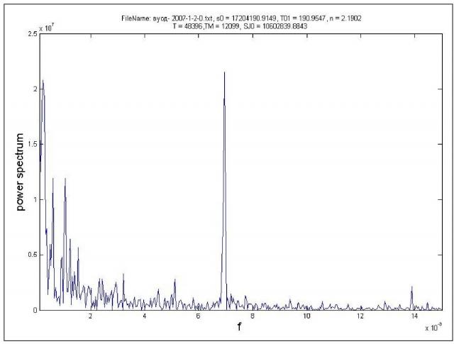 Рис. 31. Частотный спектр водородного ряда Хибины (2007 г.)