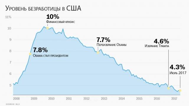 Экономика сша 2017 форекс украина негативные отзывы