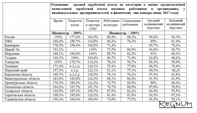 Таблица составлена на основе данных Росстата