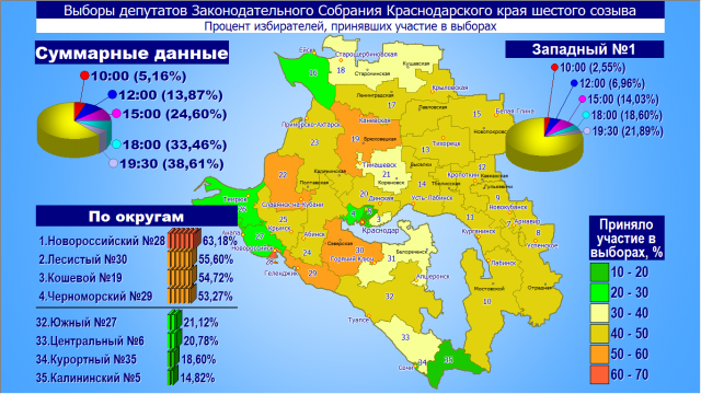 Явка на выборах на Кубани