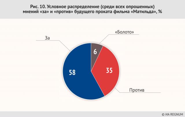 Поклонскую против «Матильды» поддерживает 25% граждан России — опрос