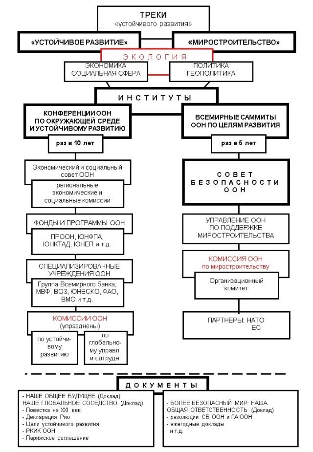 Институты и документы «устойчивого развития»