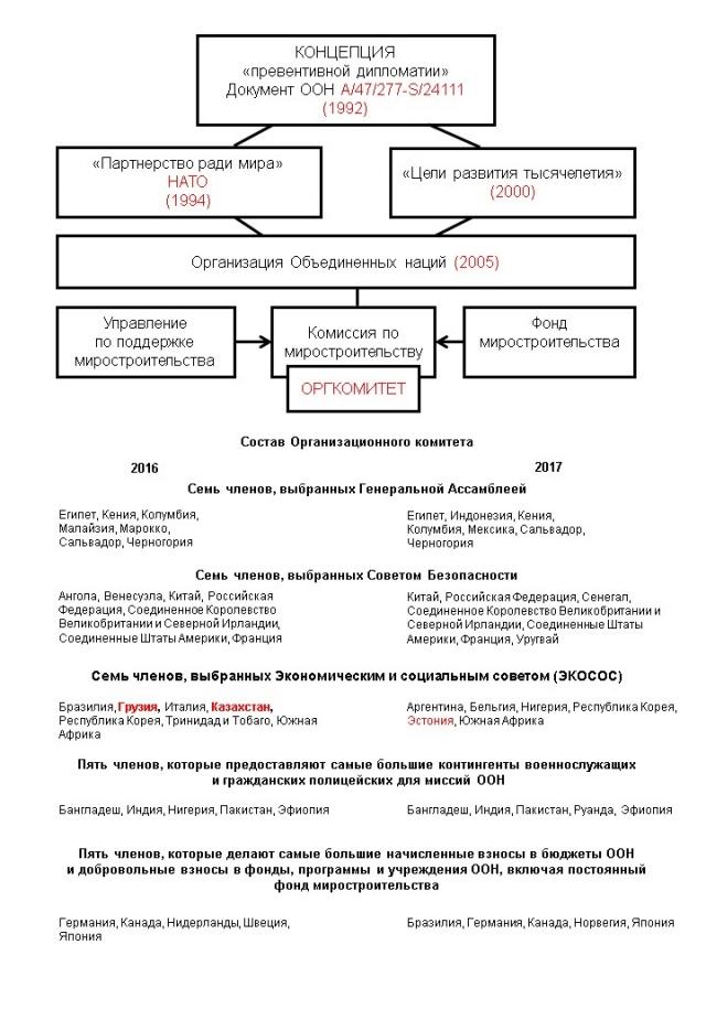 Комиссия ООН по миростроительству